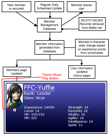Character management flowchart and finished character card